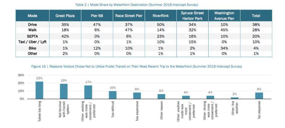 Waterfront Transit Study - public input