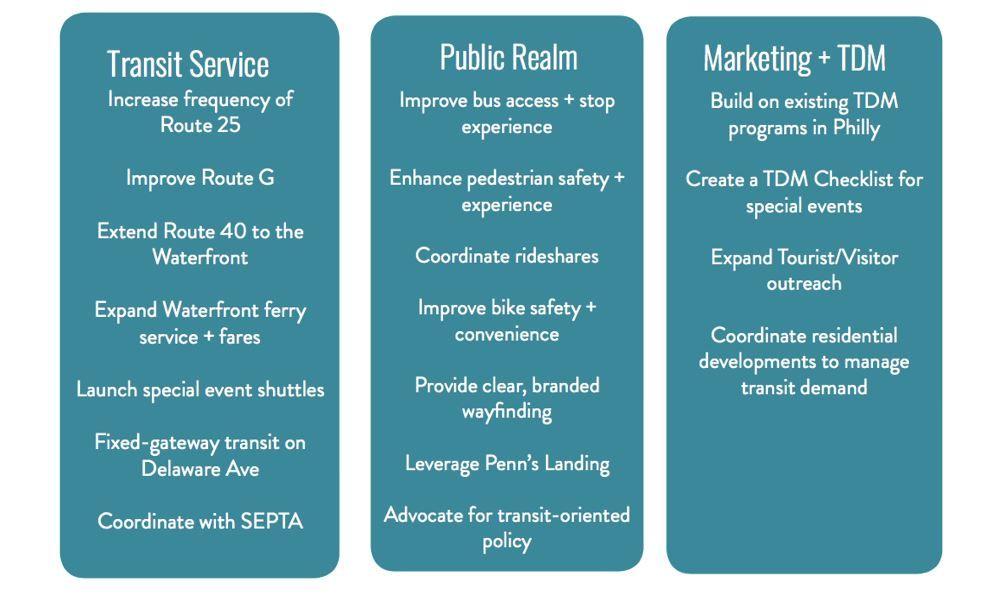 Waterfront Transit Study - Phasing